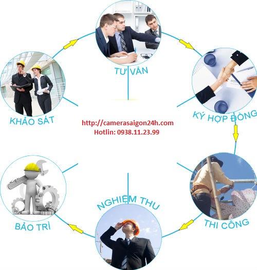quy trình lắp đặt camera quan sát tại tphcm giá rẻ